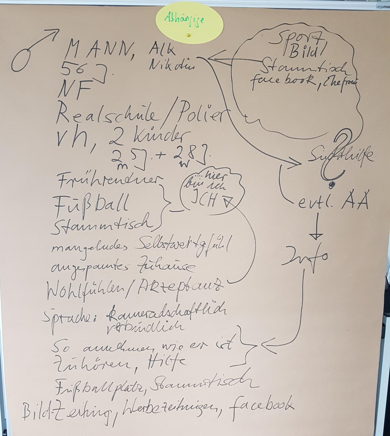 Zielgruppen-definieren